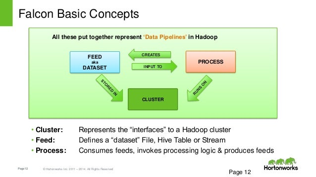 """Page12 © Hortonworks Inc. 2011 – 2014. All Rights Reserved Falcon Basic Concepts • Cluster: Represents the """"interfaces"""" to..."""