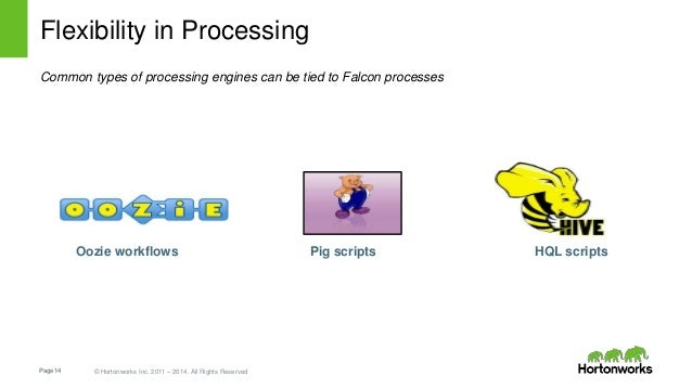 Page14 © Hortonworks Inc. 2011 – 2014. All Rights Reserved Flexibility in Processing Common types of processing engines ca...