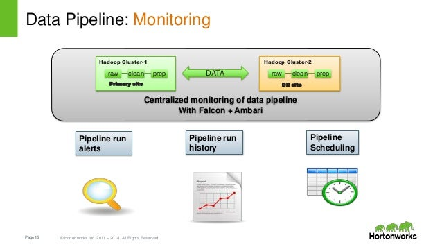 Page15 © Hortonworks Inc. 2011 – 2014. All Rights Reserved Data Pipeline: Monitoring DATA Primary site DR site Centralized...