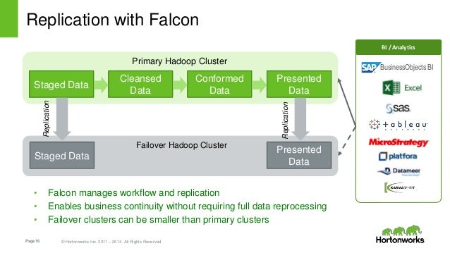 Page16 © Hortonworks Inc. 2011 – 2014. All Rights Reserved Replication with Falcon Staged Data Presented Data Cleansed Dat...
