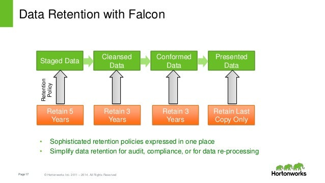 Page17 © Hortonworks Inc. 2011 – 2014. All Rights Reserved Data Retention with Falcon Staged Data Presented Data Cleansed ...