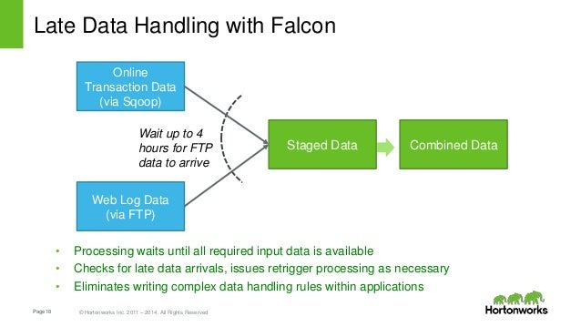 Page18 © Hortonworks Inc. 2011 – 2014. All Rights Reserved Late Data Handling with Falcon Staged Data Combined Data Online...