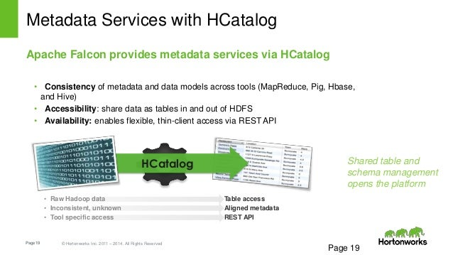Page19 © Hortonworks Inc. 2011 – 2014. All Rights Reserved HCatalog Table access Aligned metadata REST API • Raw Hadoop da...