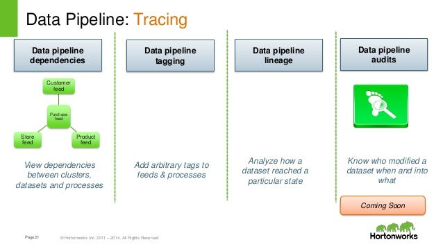 Page21 © Hortonworks Inc. 2011 – 2014. All Rights Reserved Data Pipeline: Tracing . Purchase feed Customer feed Product fe...