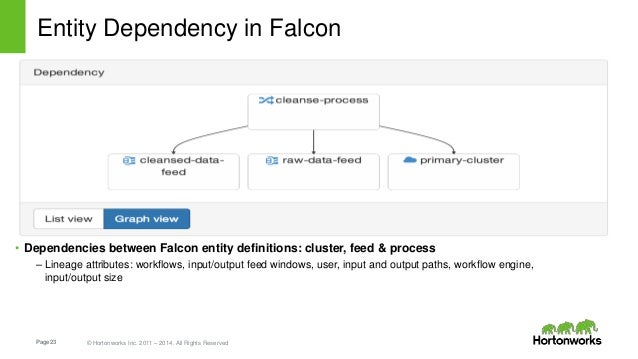 Page23 © Hortonworks Inc. 2011 – 2014. All Rights Reserved Entity Dependency in Falcon • Dependencies between Falcon entit...