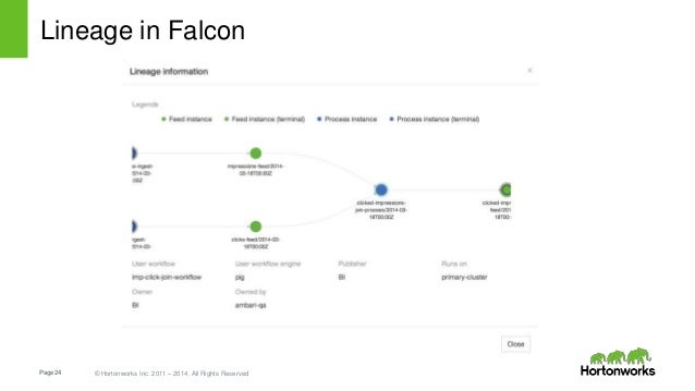 Page24 © Hortonworks Inc. 2011 – 2014. All Rights Reserved Lineage in Falcon