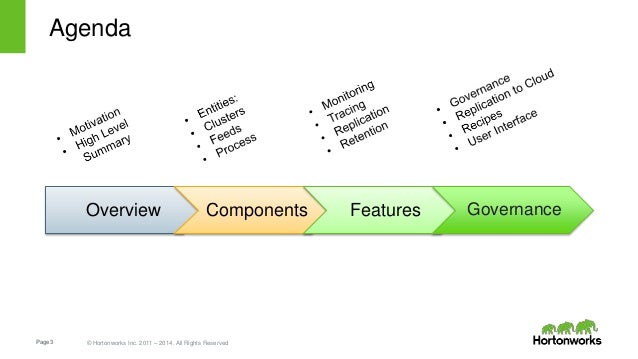 Page3 © Hortonworks Inc. 2011 – 2014. All Rights Reserved Agenda Overview Components Features Governance