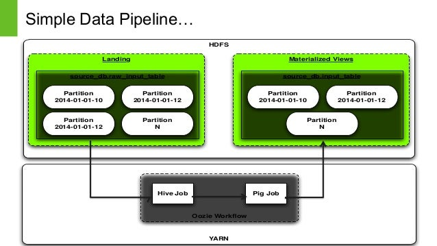 Page5 © Hortonworks Inc. 2011 – 2014. All Rights Reserved Simple Data Pipeline… Page 5 HDFS YARN Landing Materialized View...
