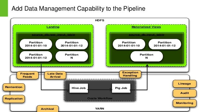 Page6 © Hortonworks Inc. 2011 – 2014. All Rights Reserved Add Data Management Capability to the Pipeline Page 6 HDFS YARN ...
