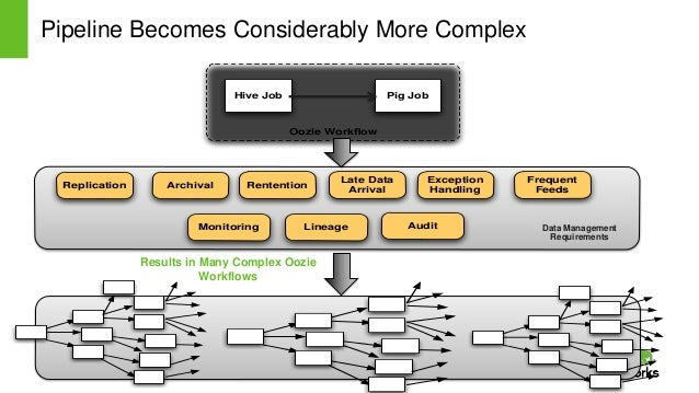 Page7 © Hortonworks Inc. 2011 – 2014. All Rights Reserved Pipeline Becomes Considerably More Complex Oozie Workflow Pig Job...