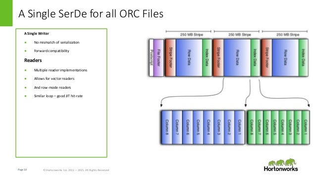 ORC: 2015 Faster, Better, Smaller