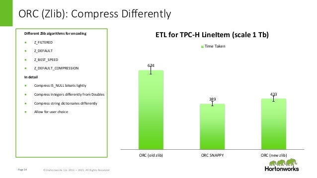 Page14 © Hortonworks Inc. 2011 – 2015. All Rights Reserved ORC (Zlib): Compress Differently 674 389 433 ORC (old zlib) ORC...