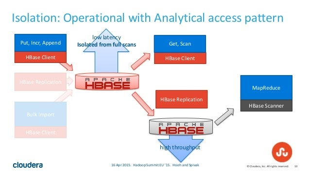 10© Cloudera, Inc. All rights reserved. Isolation: Operational with Analytical access pattern HBase Client Get, Scan HBase...