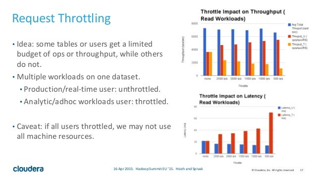 17© Cloudera, Inc. All rights reserved. Request Throttling • Idea: some tables or users get a limited budget of ops or thr...