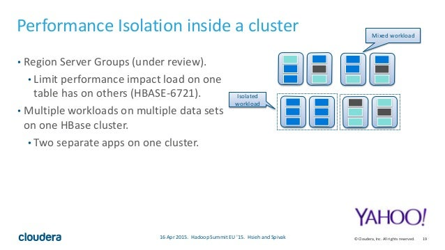 19© Cloudera, Inc. All rights reserved. Performance Isolation inside a cluster • Region Server Groups (under review). • Li...