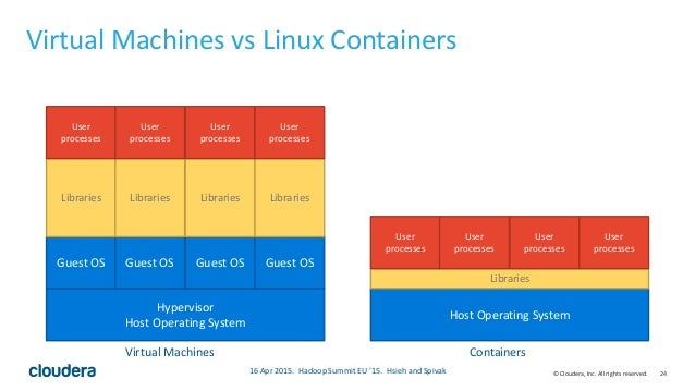 24© Cloudera, Inc. All rights reserved. Virtual Machines vs Linux Containers Hypervisor Host Operating System Guest OS Gue...
