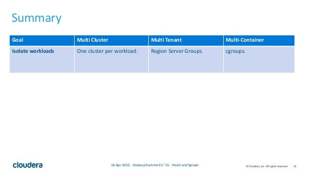 31© Cloudera, Inc. All rights reserved. Summary • Fancy table that summarizes our talk 16 Apr 2015. Hadoop Summit EU '15. ...