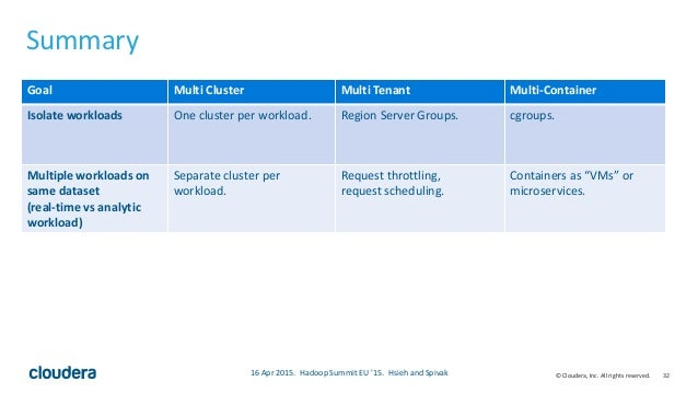 32© Cloudera, Inc. All rights reserved. Summary • Fancy table that summarizes our talk 16 Apr 2015. Hadoop Summit EU '15. ...