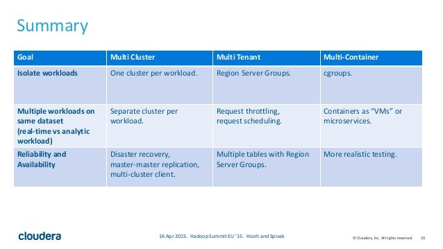 33© Cloudera, Inc. All rights reserved. Summary • Fancy table that summarizes our talk 16 Apr 2015. Hadoop Summit EU '15. ...
