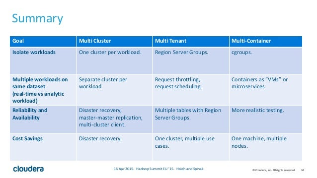 34© Cloudera, Inc. All rights reserved. Summary • Fancy table that summarizes our talkGoal Multi Cluster Multi Tenant Mult...