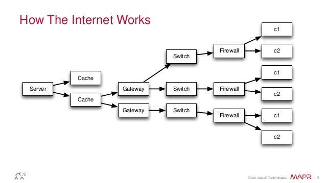 how internet works