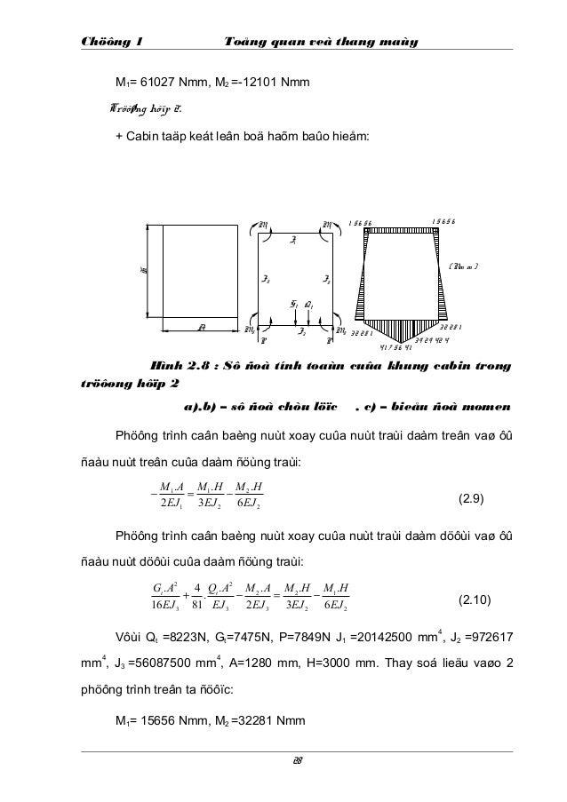 Chöông 1 Toång quan veà thang maùy M1= 61027 Nmm, M2 =-12101 Nmm Tröôøng hôïp 2: + Cabin taäp keát leân boä haõm baûo hieå...