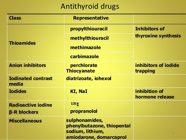 Thyroid Antithyroid Drug