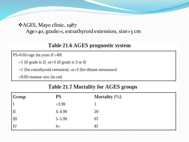 AMES( Lahey clinic, 1988) 40 year survival for low risk group was 95% and 45% for high risk group