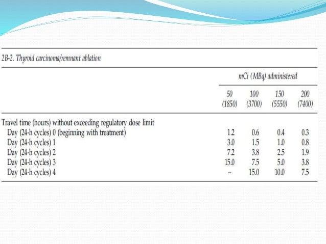 Low risk: 30-50 mCi Inermediate risk: 100-150 mCi High risk: 200 mCi