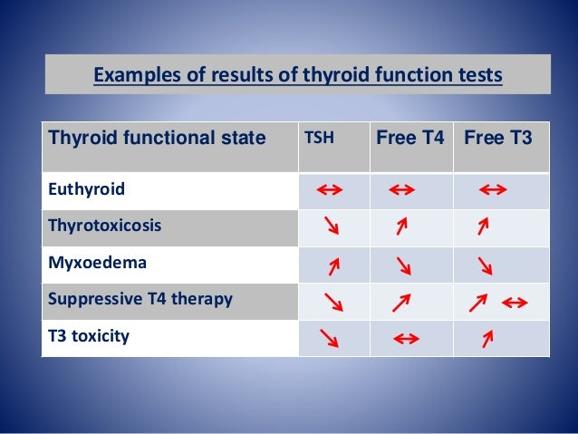 Autoantibodies thyroid