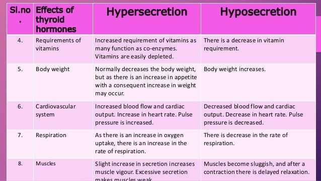 hypersecretion of thyroid hormone in adults