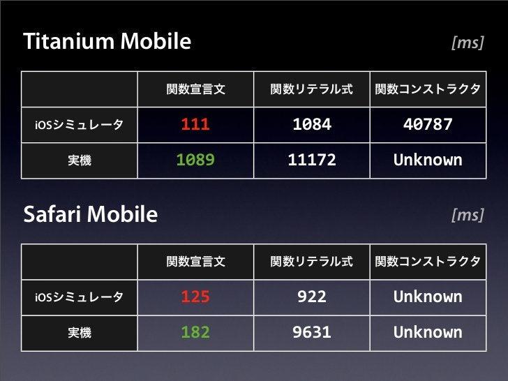 Titanium Mobile                     [ms] iOS            111    1084    40787                1089   11172   UnknownSafari M...