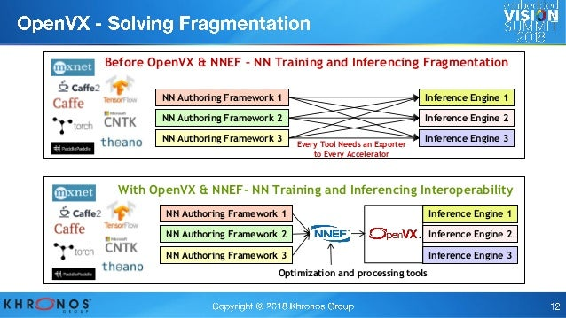 The OpenVX Computer Vision and Neural Network Inference