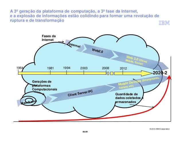 A 3ª geração da plataforma de computação, a 3ª fase da Internet,e a explosão de informações estão colidindo para formar um...
