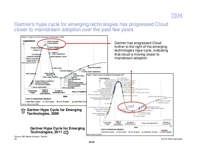 Gartner's hype cycle for emerging technologies has progressed Cloudcloser to mainstream adoption over the past few years  ...