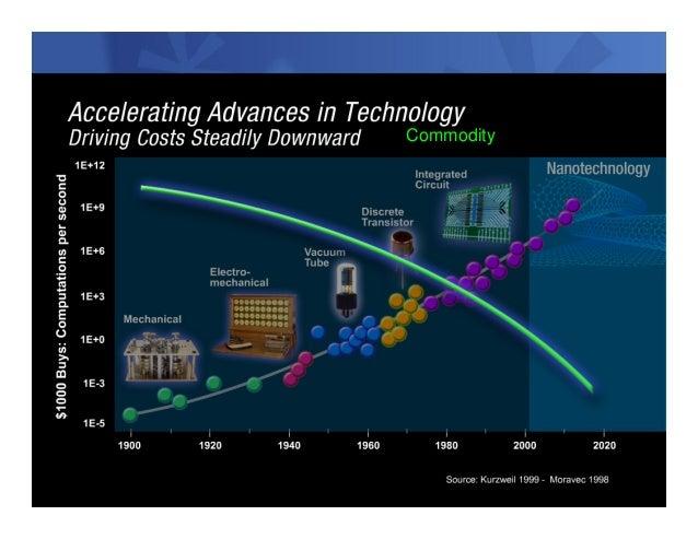 Commodity                    © 2012 IBM CorporationIM AR