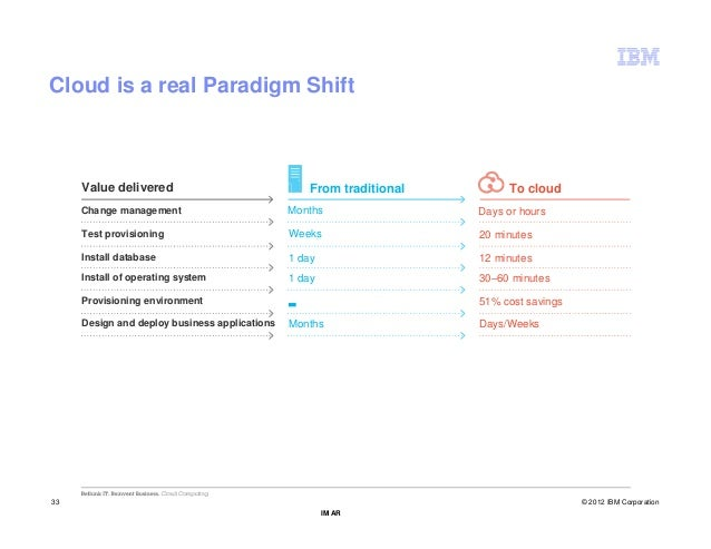 Cloud is a real Paradigm Shift     Value delivered                               From traditional         To cloud     Cha...