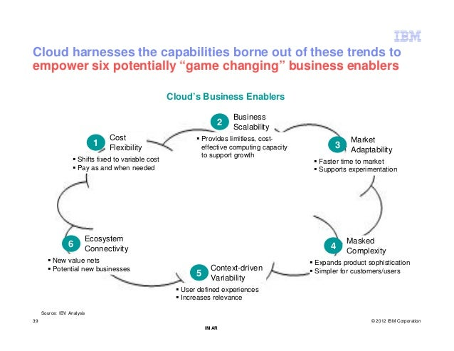 """Cloud harnesses the capabilities borne out of these trends toempower six potentially """"game changing"""" business enablers    ..."""