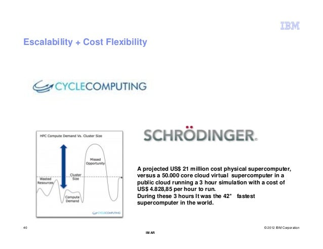 Escalability + Cost Flexibility                            A projected US$ 21 million cost physical supercomputer,        ...