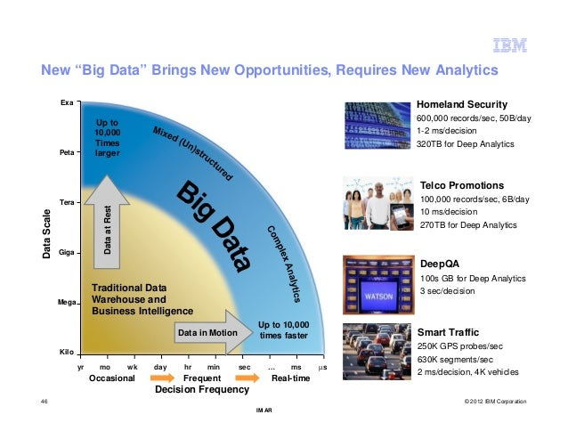 "New ""Big Data"" Brings New Opportunities, Requires New Analytics             Exa                                           ..."