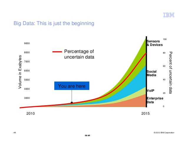 Big Data: This is just the beginning                                                                     100              ...