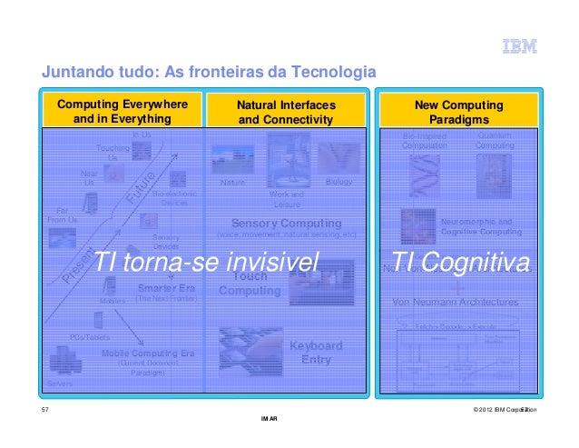 Juntando tudo: As fronteiras da Tecnologia     Computing Everywhere                                 Natural Interfaces    ...