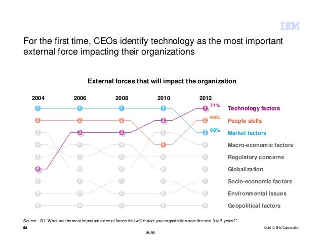 For the first time, CEOs identify technology as the most importantexternal force impacting their organizations            ...