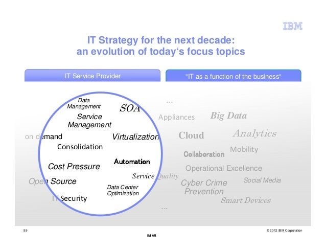IT Strategy for the next decade:                   an evolution of today's focus topics             IT Service Provider   ...