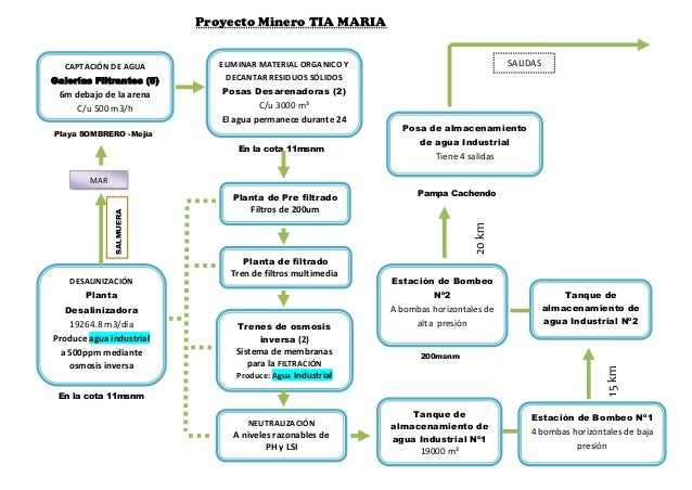 CAPTACIÓN DE AGUAGalerías Filtrantes (5)6m debajo de la arenaC/u 500 m3/hTrenes de osmosisinversa (2)Sistema de membranasp...