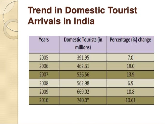 trends in tourism Learn about and revise the growth in tourism and the reasons behind the boom  in tourism with bbc bitesize gcse geography.