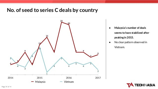 No. of seed to series C deals by country ● Malaysia's number of deals seems to have stabilized after peaking in 2015. ● No...