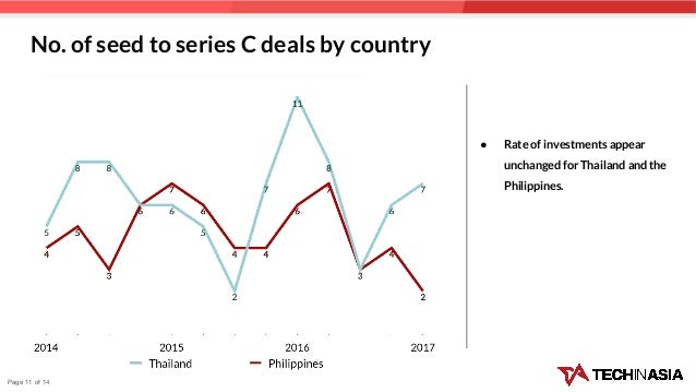 No. of seed to series C deals by country ● Rate of investments appear unchanged for Thailand and the Philippines. Page 11 ...