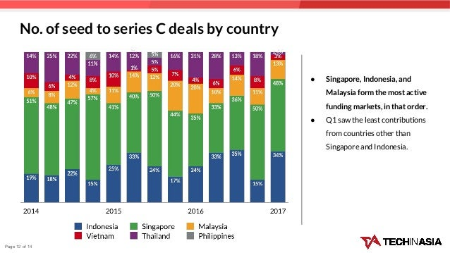 No. of seed to series C deals by country ● Singapore, Indonesia, and Malaysia form the most active funding markets, in tha...