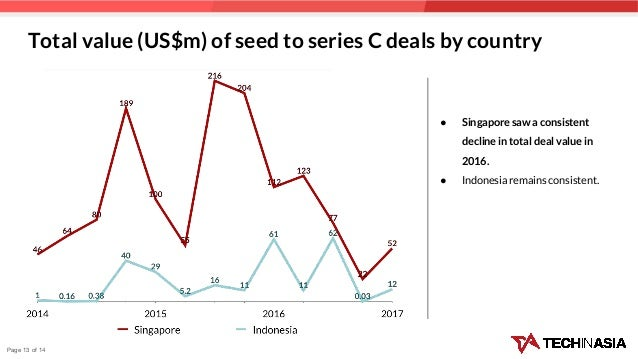 Total value (US$m) of seed to series C deals by country ● Singapore saw a consistent decline in total deal value in 2016. ...